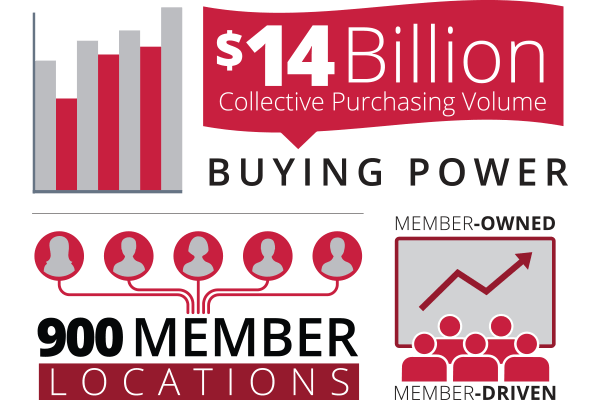 Infographic Showing Buying Power of 900 Member Locations